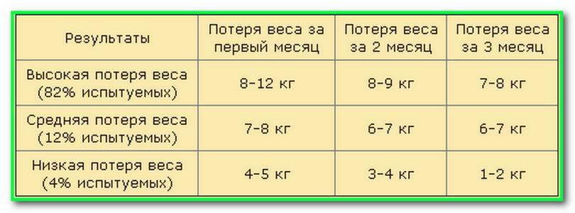 На сколько похудеешь при голодании за неделю